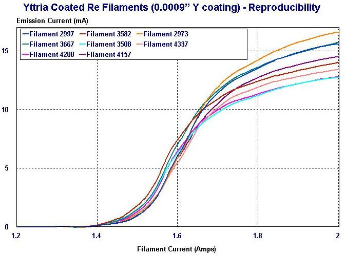 Chart of Emission Current for Yttria Coared Re Filament (0.0009in coating) - reproducibility