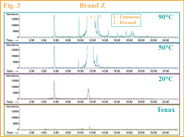 Figure 3 - GC chromatograms of Brand Z.