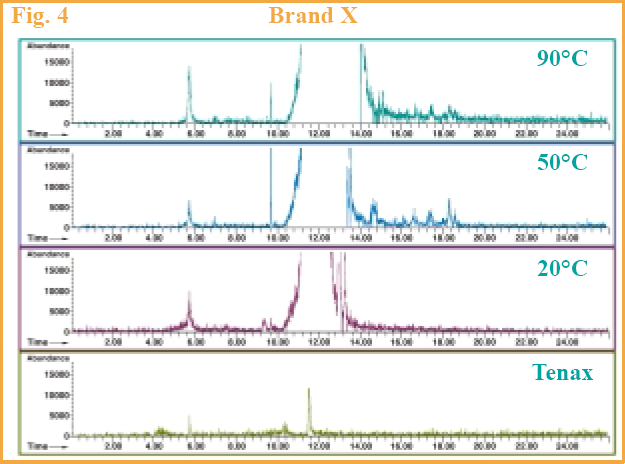 Figure 4 - GC chromatograms of Brand X.