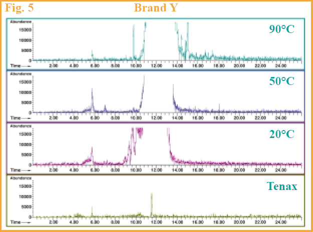 Figure 5 - GC chromatograms of Brand Y.