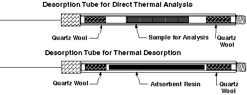 Cross section of desorption tube
