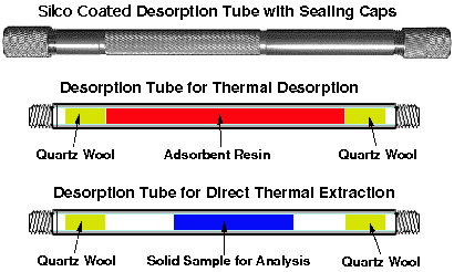 Desorption Tubes and cross section