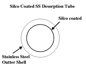 Figure 2 - Cross section of thermal desorption tube